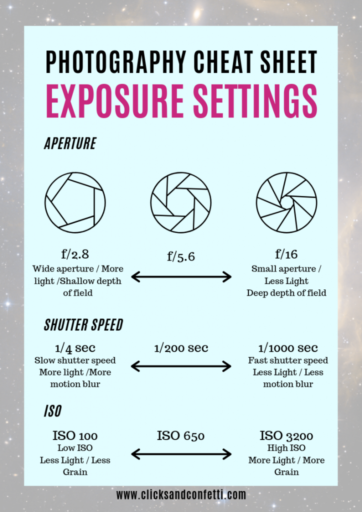 Photography Cheat Sheet - Exposure Settings. Photography basics for beginners